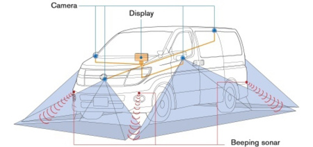 Sistema de ayuda para aparcar de Nissan