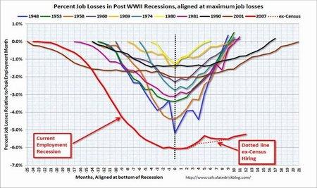 El desempleo mundial está en el nivel más alto de la historia, según la OIT