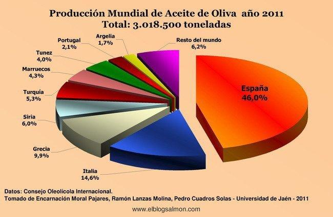 Producción Mundial de Aceite de Oliva