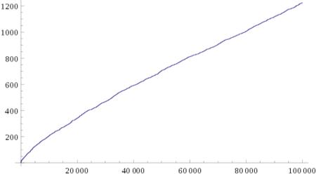 Los díscolos números primos (VIII)
