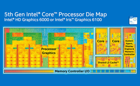 Intel Core 5 Gen