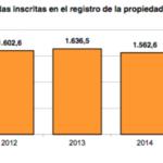 Luces y sombras en la compraventa de viviendas en 2015