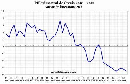 PIB trimestral de Grecia 2001-2012