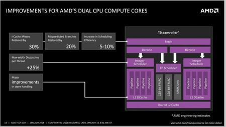 AMD_Kaveri_APU_CPU_Compute_Cores