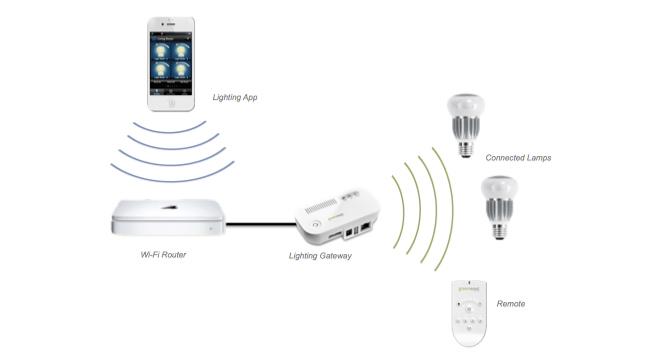 Más bombillas LEDs Wi-Fi, ahora de la mano de GreenWave Reality