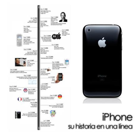iPhone, su historia en una línea