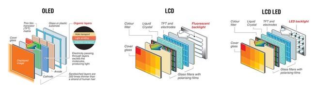 Diferentes tecnologias para televisores