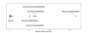 Estás más cerca de tener la riqueza de Musk que Musk de tener la de Bezos: la magia de la ley Weber-Fechner