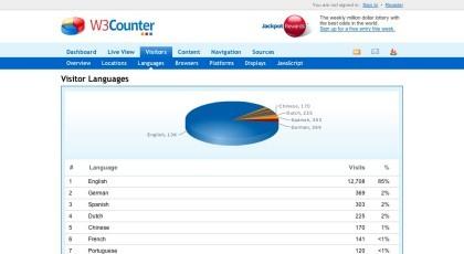 W3Counter, otro sistema de estadísticas para sitios web