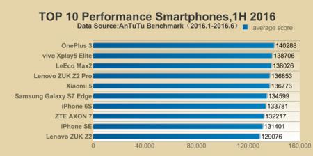 Antutu Smartphones Mas Poderosos 1h 2016