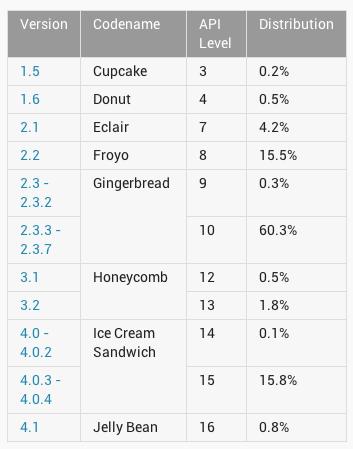 Tabla comparativa Android Julio 2012