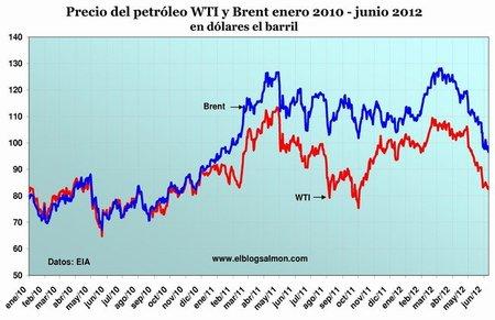 La explicación de la baja en el precio del petróleo en tres gráficas y por qué caerá otros 20 dólares el barril