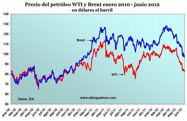 Precio del petróleo 2010 - 2012