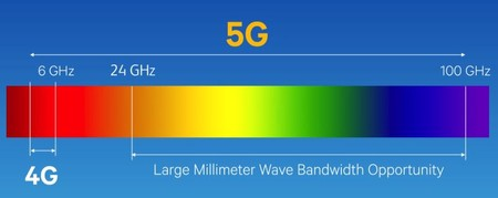 5G bands