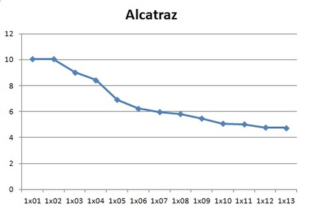 Audiencias de Alcatraz