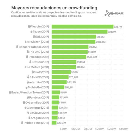Blockchain Crowdfunding 001