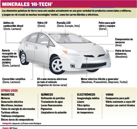 Uso De Tierras Raras En Los Autos Hibridos Y Electricos