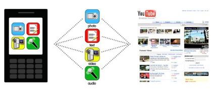 Cellspin, enviando contenido desde el móvil
