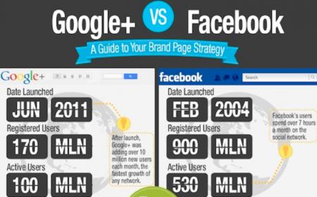 Guía para las páginas de empresa de Facebook y Google+, infografía