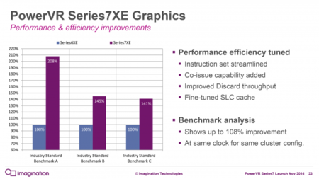 Imagination Powervr7xe Performance