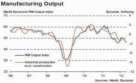 Fuerte caída en la producción industrial europea