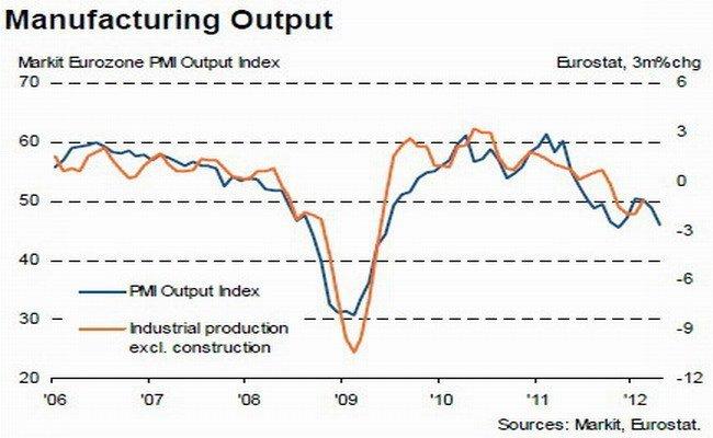 PMI zona euro Mayo 2012