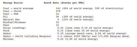 La energía eólica mata cuatro veces más que la energía nuclear