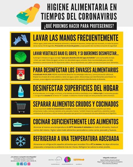 Actualizado 4 Mayo 2020 Infografia Higiene Alimentaria Coronavirus Beatrizcalidad Gominolasdpetro Sefifood