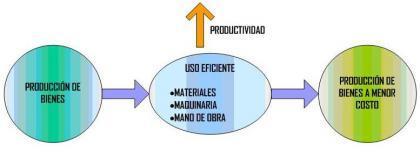 ¿Qué es la productividad?