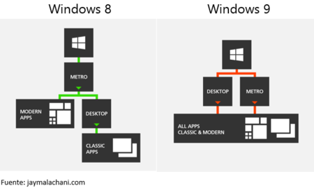 win8_vs_win9.png