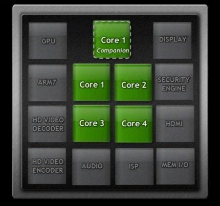 NVidia Tegra 3 architecture