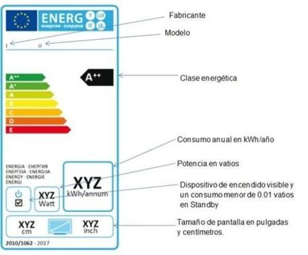 Eficiencia energética TV