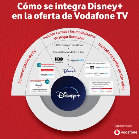 Disney Vodafone