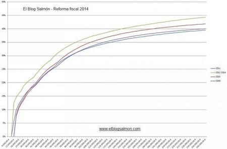 La reforma fiscal en un gráfico