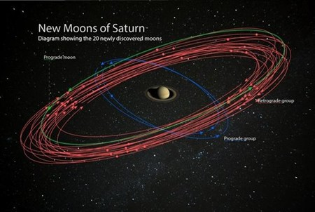 Tras descubrirse 20 lunas más en su órbita, Saturno se convierte en el planeta con más lunas de todo el Sistema Solar