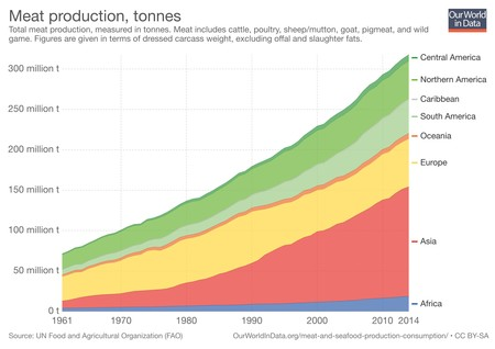 Meat Production Tonnes