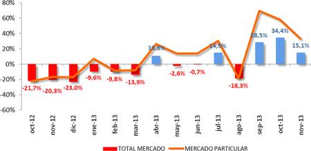 Noviembre de 2013: sigue la racha de ventas de turismos y 4x4