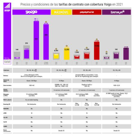 Precios Y Condiciones De Las Tarifas De Contrato Con Cobertura Yoigo En 2021