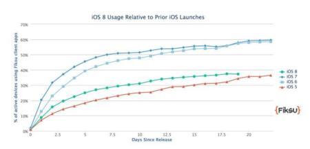 La adopción de iOS 8 sigue siendo baja pero el iPhone 6 duplica a sus antecesores
