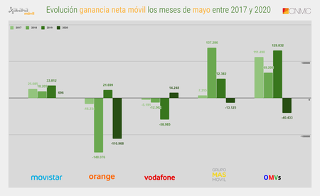 Evolucion Ganancia Neta Movil Los Meses De Mayo Entre 2017 Y 2020