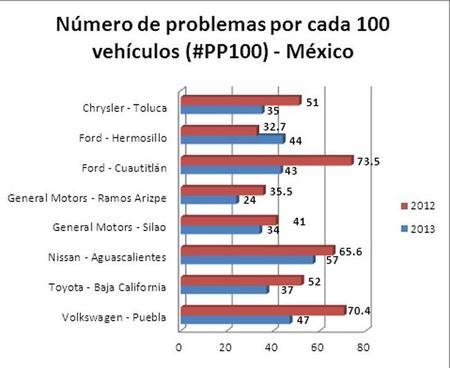 Tabla México