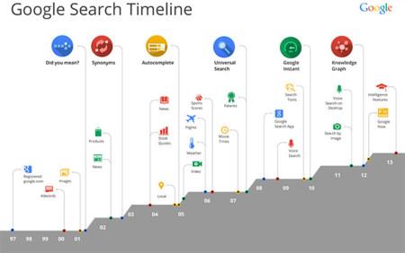 Hummingbird, un paso más de Google hacia el buscador inteligente