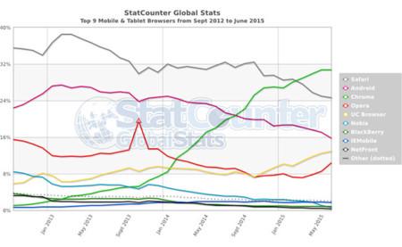 Statcounter Stats Jul 2015