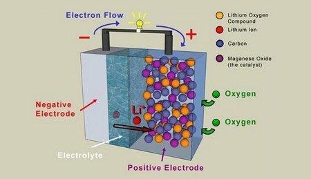 Baterías de litio-aire prometen 800 kilómetros por carga