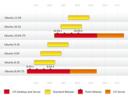 Primera actualización de mantenimiento de Ubuntu 8.04