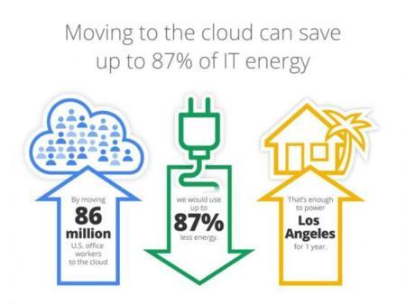 Google y Berkeley Lab dicen que la nube ahorra energía