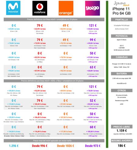 Comparativa Mejores Precios Iphone 11 Pro De 64 Gb A Plazos Con Operadores