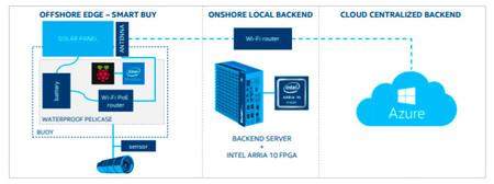 Intel Project Corail Sistema