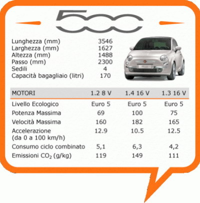 El Parlamento Europeo se planteará prohibir automóviles que superen 163 Km/h