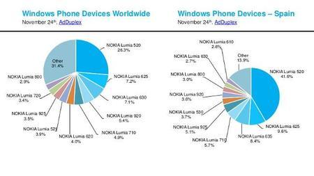 Adduplex Dispositivos Noviembre2014